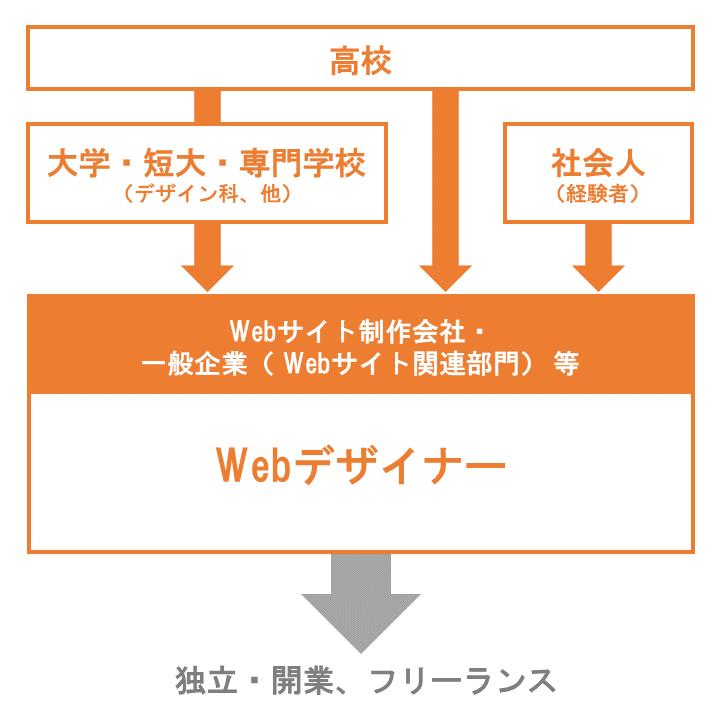Webデザイナーなるにはイメージ画像