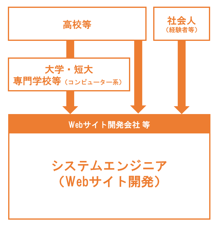 システムエンジニア(Webサイト開発)なるにはイメージ画像